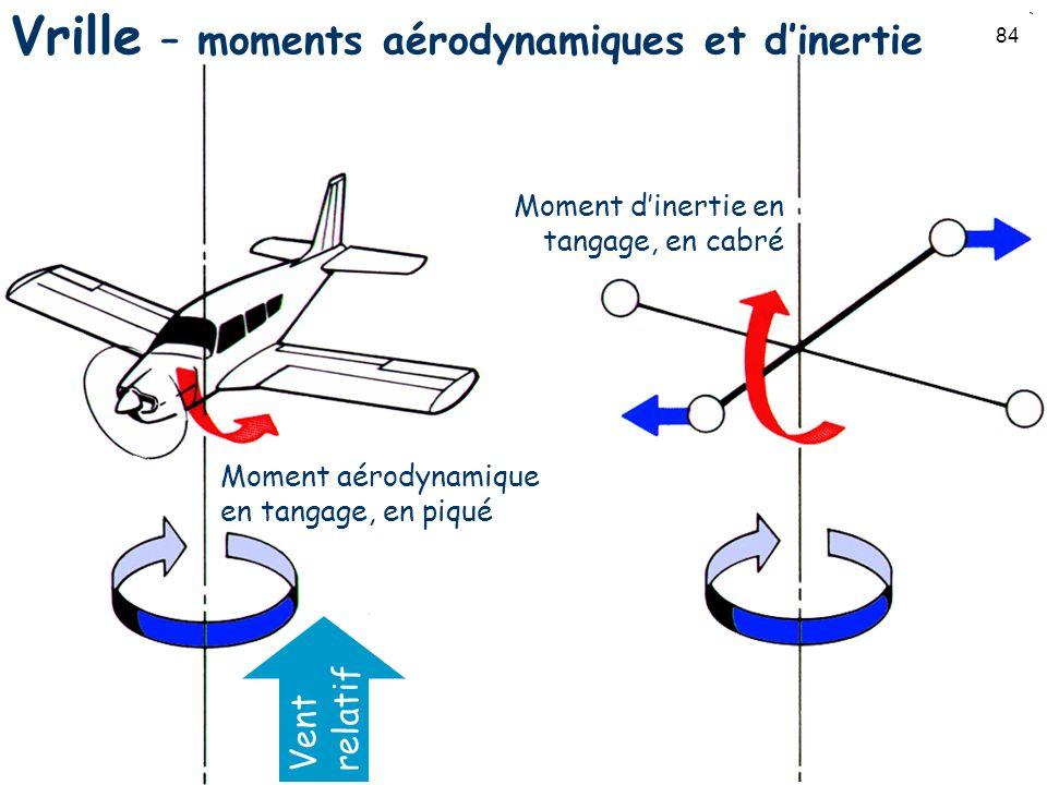 84 Vrille – moments aérodynamiques et dinertie Vent relatif Moment dinertie en tangage, en cabré Moment aérodynamique en tangage, en piqué