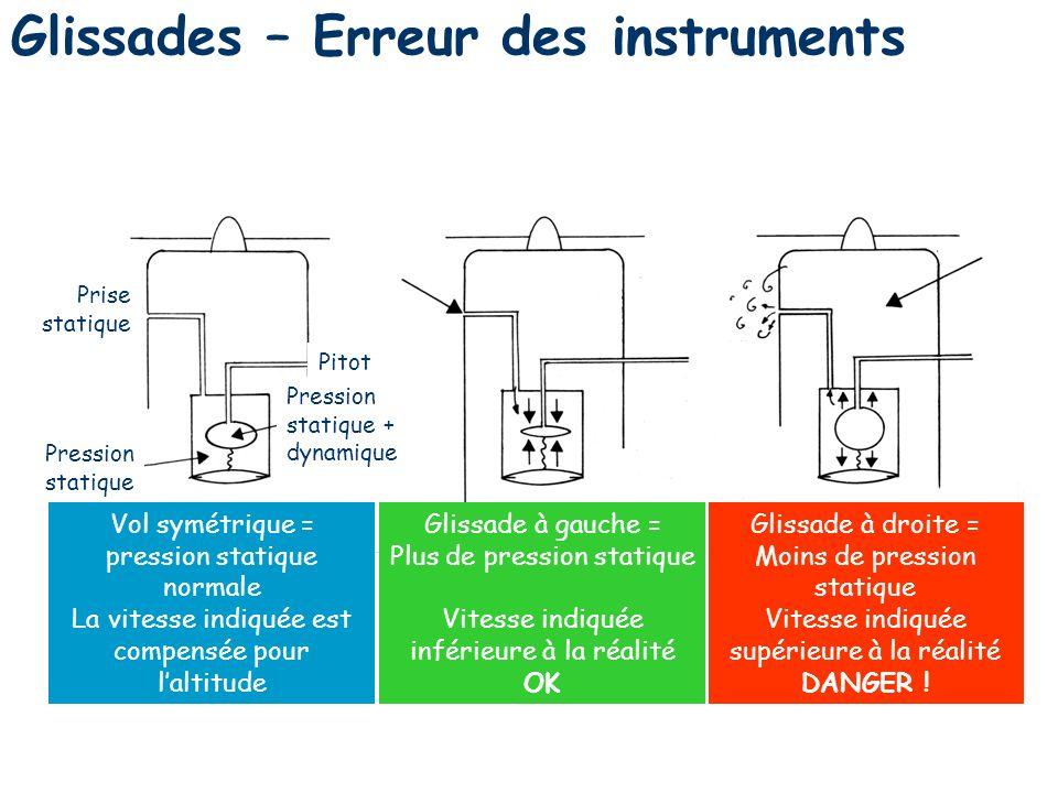 89 Glissades – Erreur des instruments Pression statique Prise statique Pitot Pression statique + dynamique Glissade à droite = Moins de pression stati