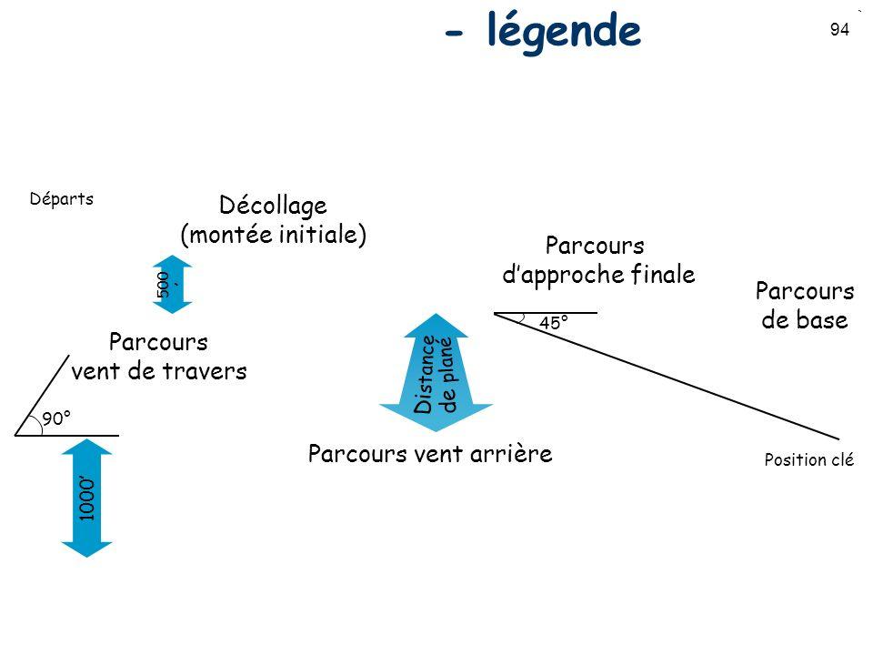 94 Circuit daérodrome - légende Parcours vent arrière Parcours de base Décollage (montée initiale) 1000 Parcours dapproche finale 90° Position clé 45°