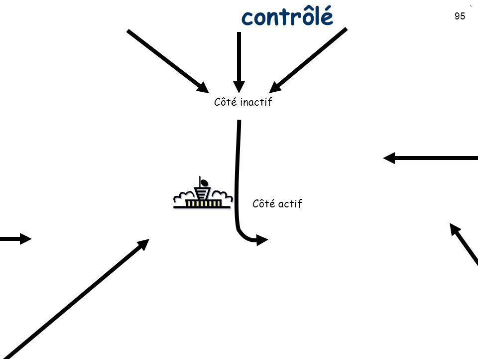 95 Circuit daérodrome contrôlé Côté actif Côté inactif