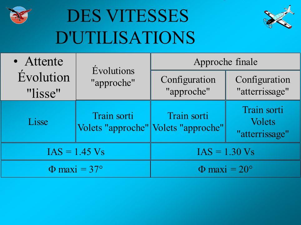 MODE DE DÉTERMINATION DES VITESSES D'UTILISATIONS Attente Évolution