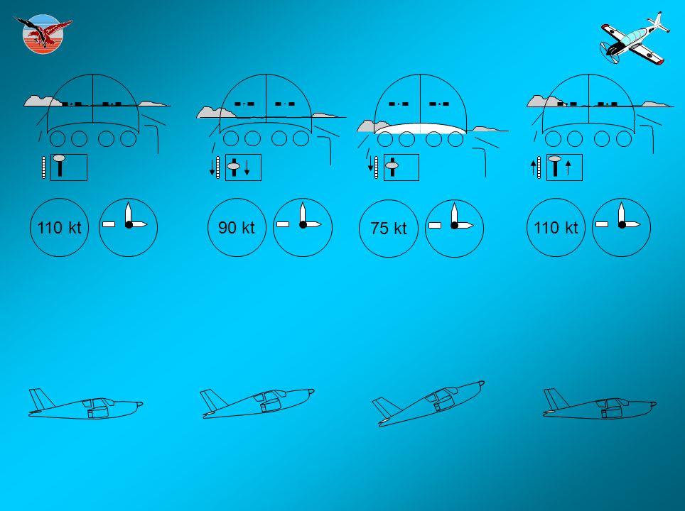 OBJECTIFS : -Identifier et sortir du vol lent en ligne droite et en virage.