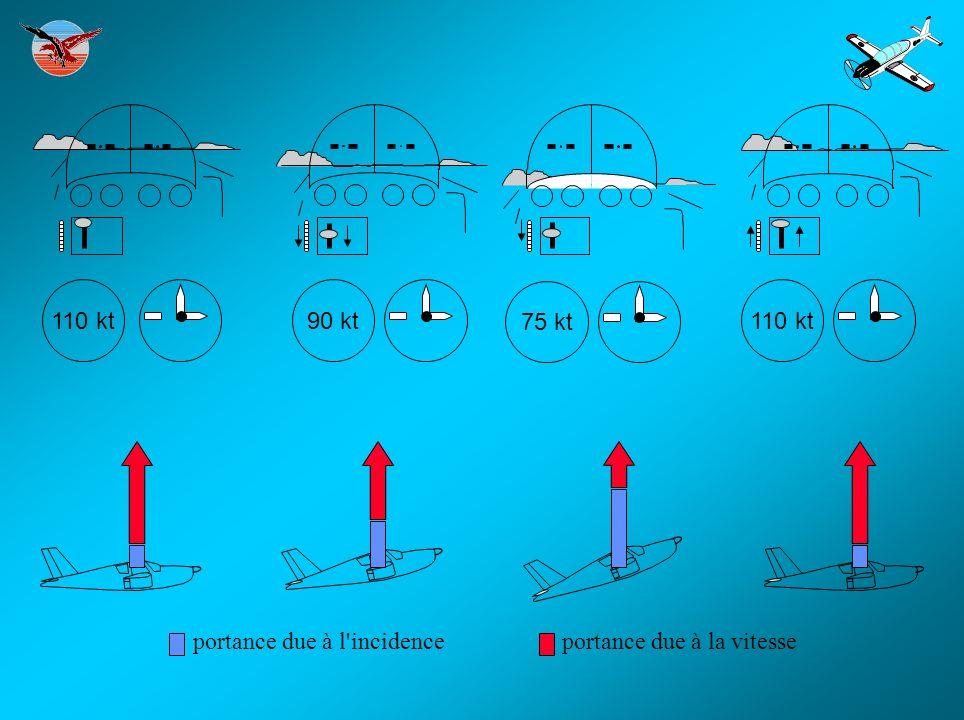 P = 1000 R = 1000 R = 200 P = 1000 N = R/P N = 1000 / 1000 = 1 N = R + R / P N = 1200 / 1000 = 1,2 AUGMENTATION DE n EN VIRAGE