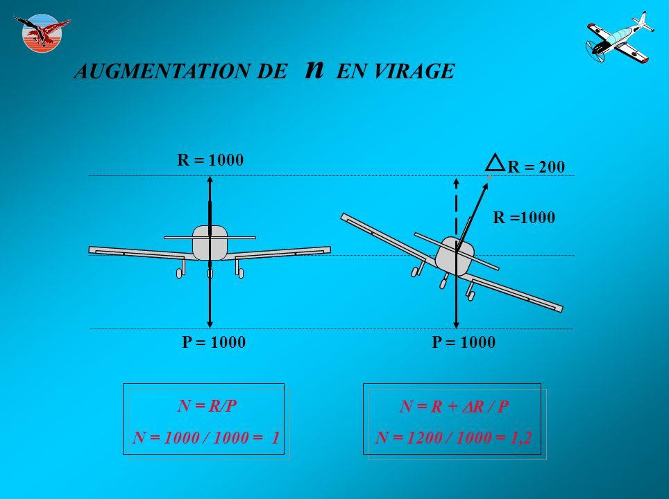 FACTEUR DE CHARGE EN RESSOURCE : n = 1 + V² / rg