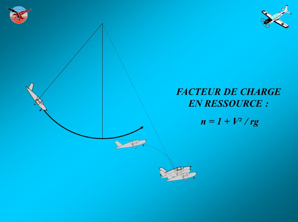 FACTEUR DE CHARGE EN RESSOURCE : n = 1 + V² / rg