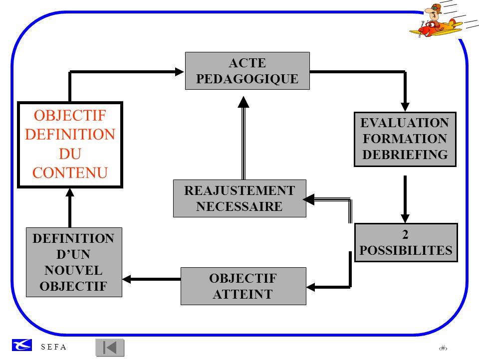 13 S E F A OBJECTIF DEFINITION DU CONTENU ACTE PEDAGOGIQUE EVALUATION FORMATION DEBRIEFING 2 POSSIBILITES REAJUSTEMENT NECESSAIRE OBJECTIF ATTEINT DEF