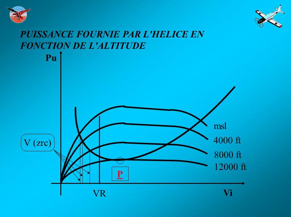 Vi Pu msl 4000 ft 8000 ft 12000 ft VR V (zrc) P PUISSANCE FOURNIE PAR L'HELICE EN FONCTION DE L'ALTITUDE