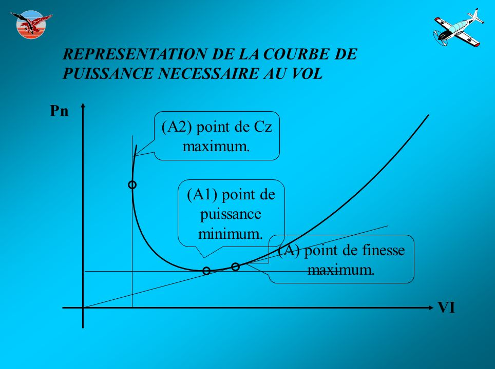 (A2) point de Cz maximum. (A) point de finesse maximum. (A1) point de puissance minimum. Pn REPRESENTATION DE LA COURBE DE PUISSANCE NECESSAIRE AU VOL