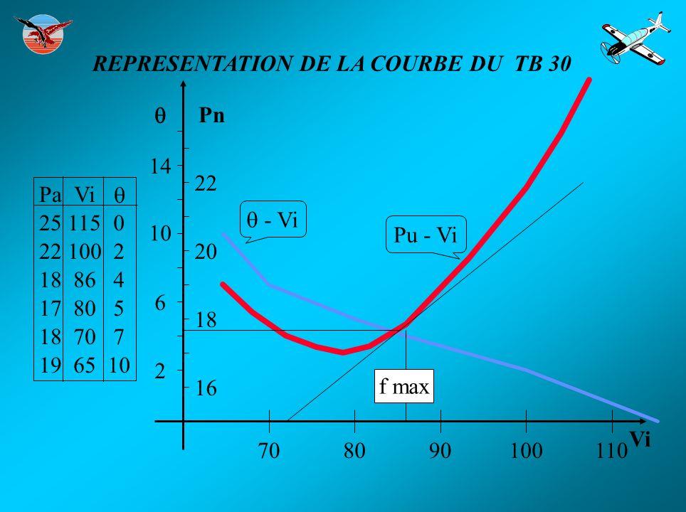 Le rendement maximum de l hélice est de l ordre de 85% de la puissance fournie par le moteur poussée x Vi r = puissance moteur 1 0.85 Vi r AB LE RENDEMENT DE L HELICE