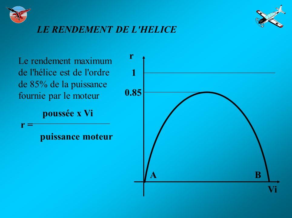 Le rendement maximum de l'hélice est de l'ordre de 85% de la puissance fournie par le moteur poussée x Vi r = puissance moteur 1 0.85 Vi r AB LE RENDE