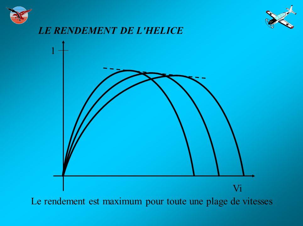 Le rendement est maximum pour toute une plage de vitesses 1 Vi LE RENDEMENT DE L'HELICE