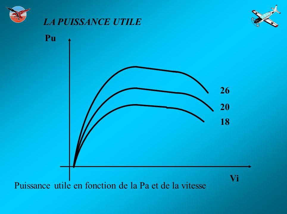 LA PUISSANCE UTILE Vi 26 20 18 Pu Puissance utile en fonction de la Pa et de la vitesse