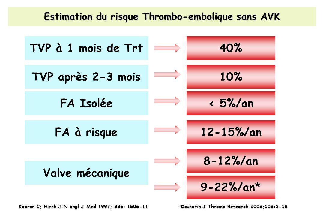 Estimation du risque Thrombo-embolique sans AVK Kearon C; Hirsh J N Engl J Med 1997; 336: 1506-11 TVP à 1 mois de Trt TVP après 2-3 mois FA Isolée FA