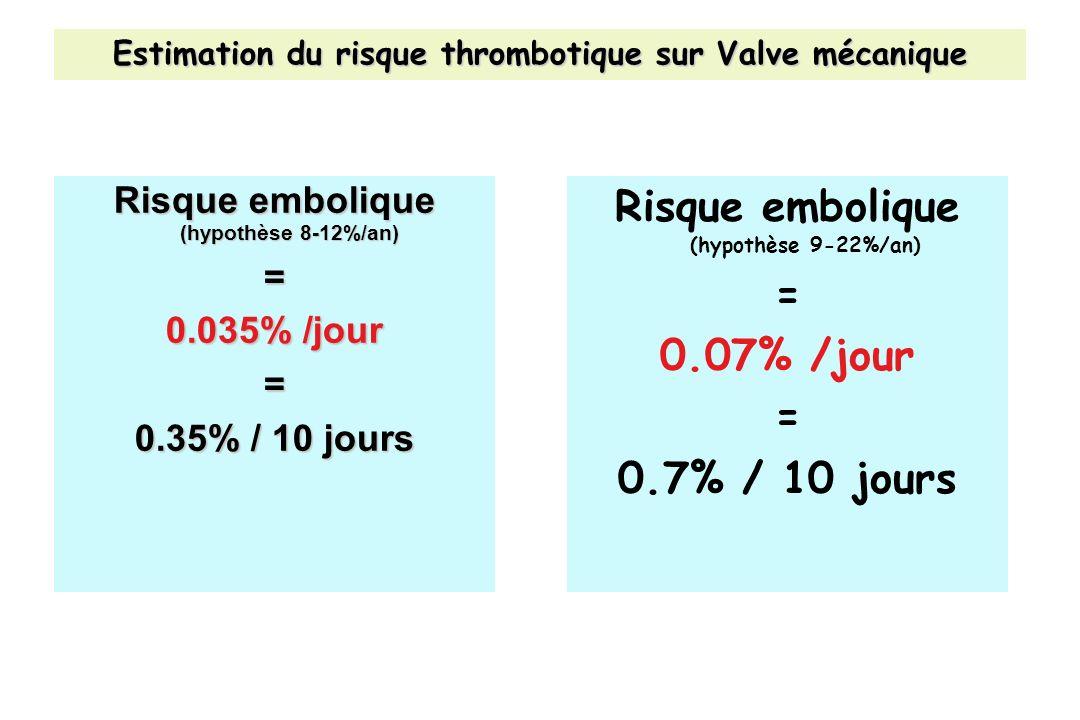 Estimation du risque thrombotique sur Valve mécanique Risque embolique (hypothèse 8-12%/an) = 0.035% /jour = 0.35% / 10 jours Risque embolique (hypoth