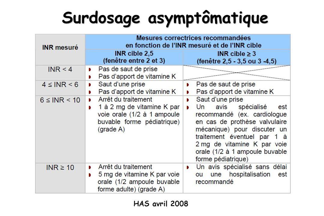 Surdosage asymptômatique HAS avril 2008