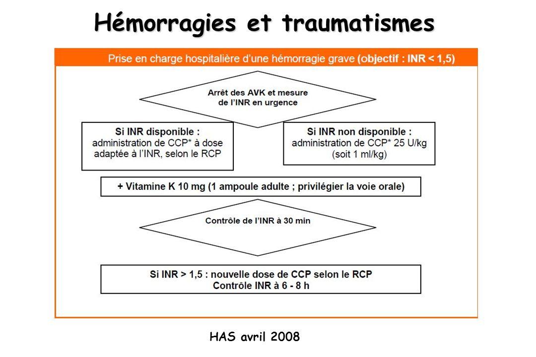 Hémorragies et traumatismes HAS avril 2008