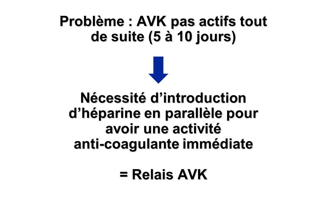 Problème : AVK pas actifs tout de suite (5 à 10 jours) Nécessité dintroduction dhéparine en parallèle pour avoir une activité anti-coagulante immédiat