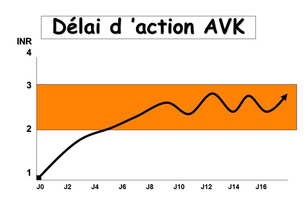 Délai d action AVK INR4321 J0J2J4J6J8J10J12J14J16