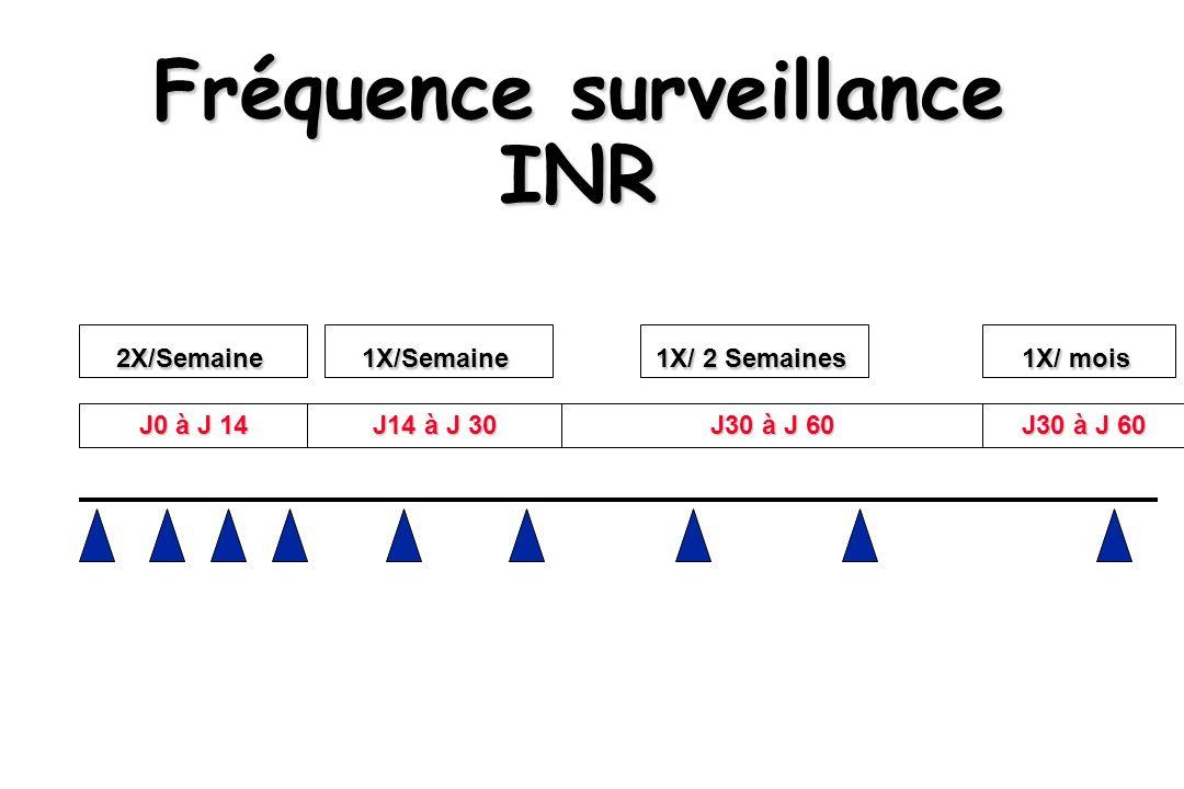 Fréquence surveillance INR J0 à J 14 J14 à J 30 J30 à J 60 2X/Semaine1X/Semaine 1X/ 2 Semaines 1X/ mois