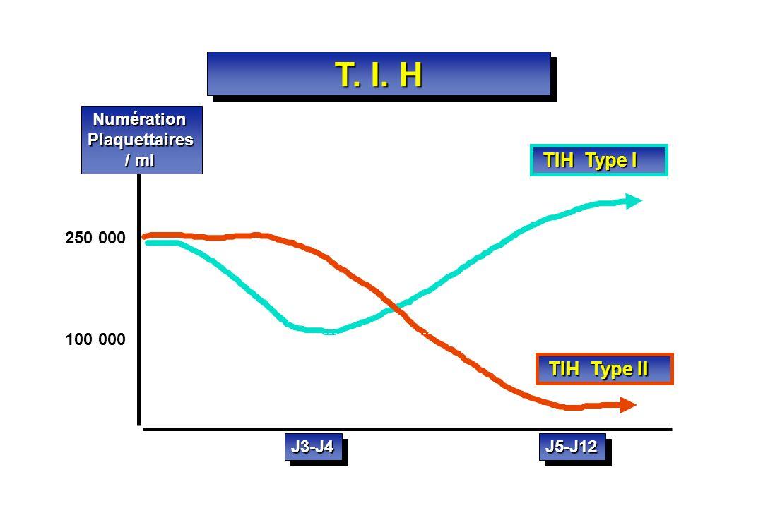 TIH Type I TIH Type II Numération NumérationPlaquettaires / ml / ml 250 000 100 000 T. I. H J3-J4J3-J4J5-J12J5-J12