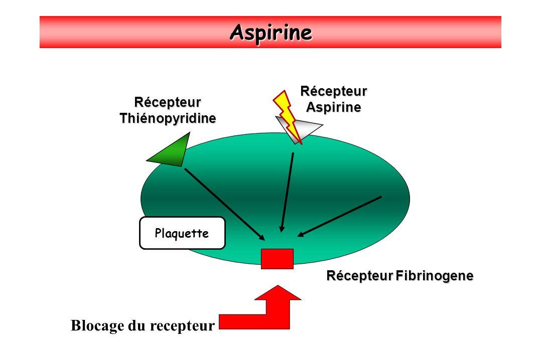 Aspirine Récepteur Fibrinogene RécepteurThiénopyridine RécepteurAspirine Blocage du recepteur Plaquette