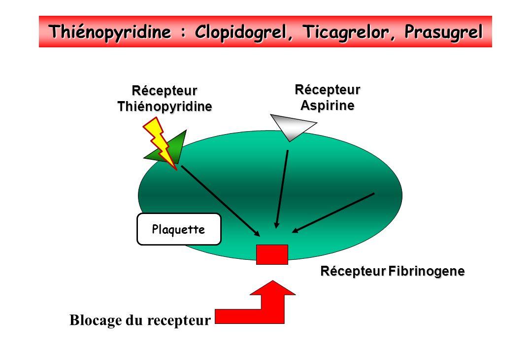 Thiénopyridine : Clopidogrel, Ticagrelor, Prasugrel Récepteur Fibrinogene RécepteurThiénopyridine RécepteurAspirine Blocage du recepteur Plaquette