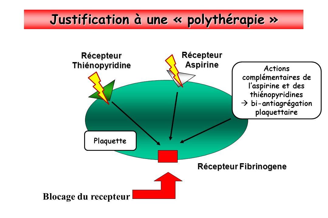 Justification à une « polythérapie » Récepteur Fibrinogene RécepteurThiénopyridine RécepteurAspirine Blocage du recepteur Plaquette Actions complément