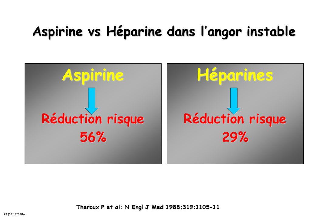 Aspirine vs Héparine dans langor instable Aspirine Réduction risque 56%Héparines 29% Theroux P et al: N Engl J Med 1988;319:1105-11 et pourtant..