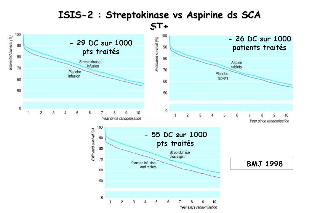 ISIS-2 : Streptokinase vs Aspirine ds SCA ST+ BMJ 1998 - 29 DC sur 1000 pts traités - 26 DC sur 1000 patients traités - 55 DC sur 1000 pts traités