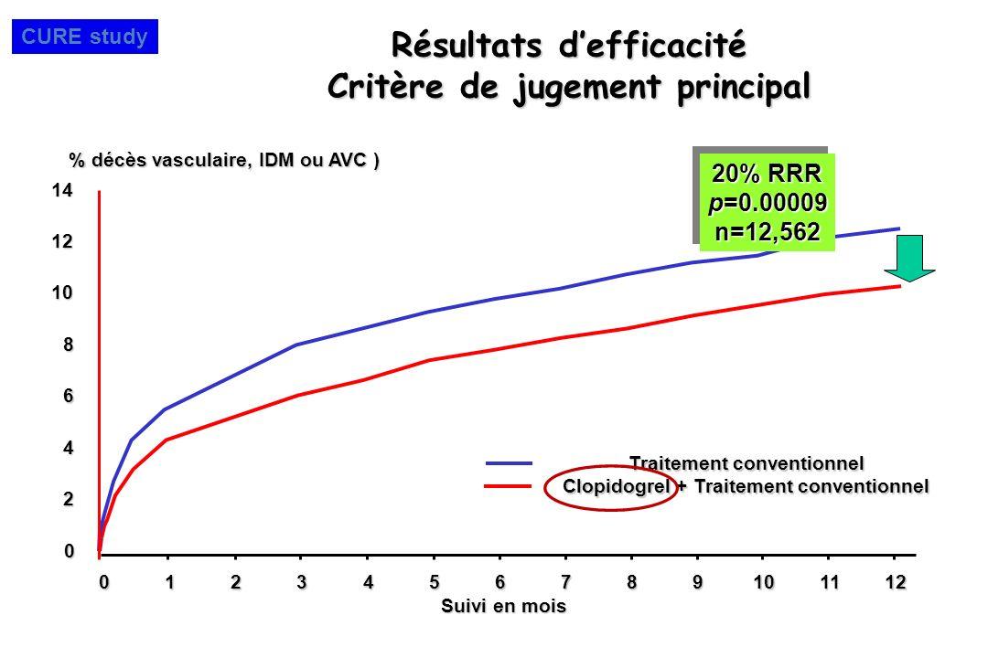 Résultats defficacité Critère de jugement principal 0123456789101112 Suivi en mois Traitement conventionnel Clopidogrel + Traitement conventionnel % d