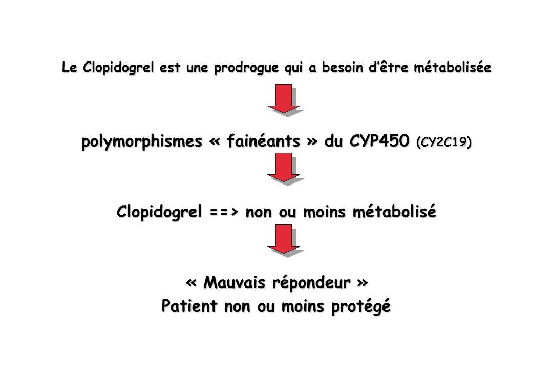 Le Clopidogrel est une prodrogue qui a besoin dêtre métabolisée polymorphismes « fainéants » du CYP450 (CY2C19) Clopidogrel ==> non ou moins métabolis