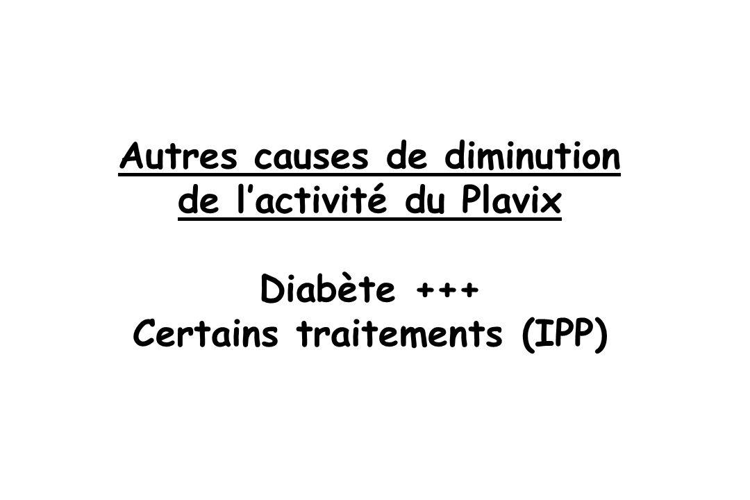 Autres causes de diminution de lactivité du Plavix Diabète +++ Certains traitements (IPP)