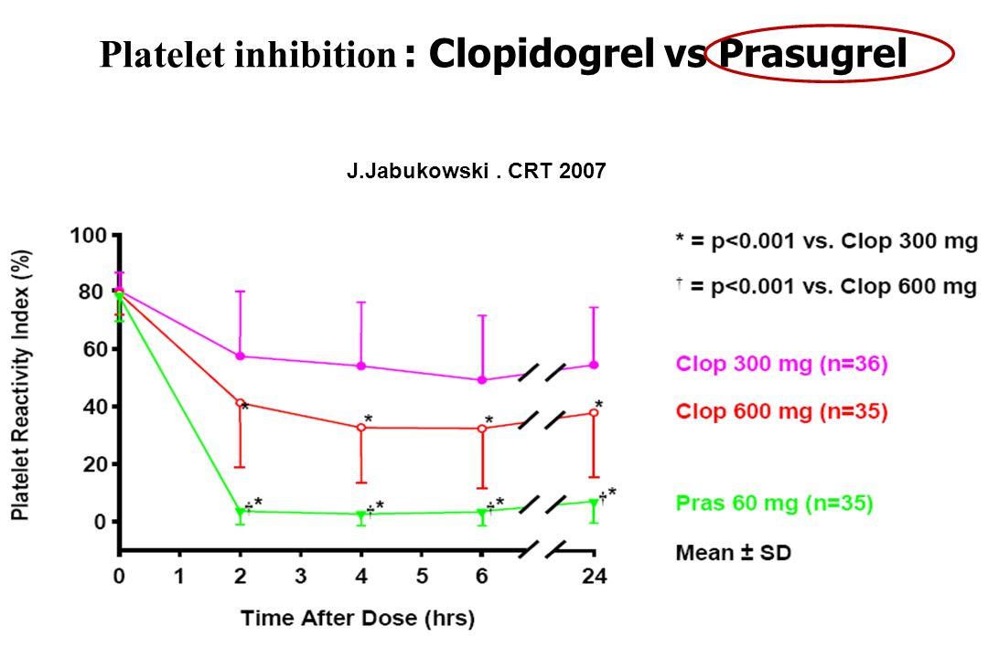 Platelet inhibition : Clopidogrel vs Prasugrel J.Jabukowski. CRT 2007