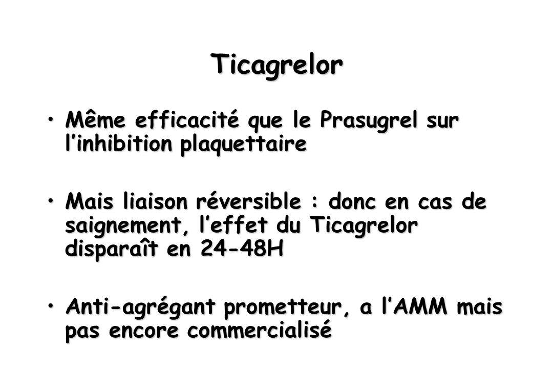 Ticagrelor Même efficacité que le Prasugrel sur linhibition plaquettaireMême efficacité que le Prasugrel sur linhibition plaquettaire Mais liaison rév