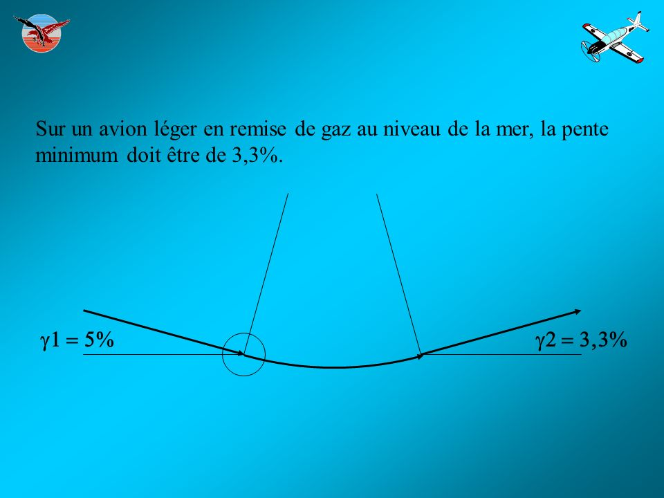 FACTEUR DE CHARGE OBTENU A LA REMISE DE GAZ : - procédure normale : 1,14 G - la marge de 30% permet d aller jusqu à 1,7 G avant le décrochage.