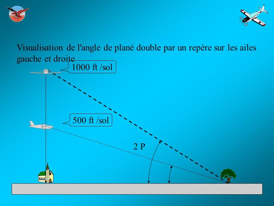 Visualisation de l'angle de plané double par un repère sur les ailes gauche et droite 1000 ft /sol 500 ft /sol 2 P