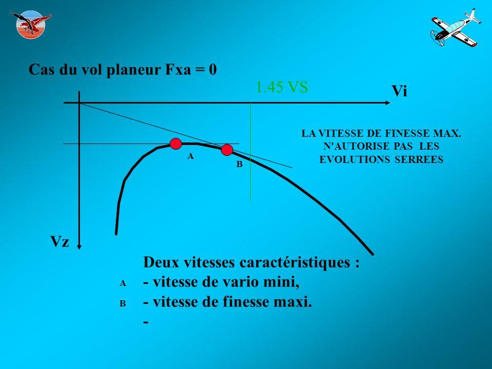 Cas du vol planeur Fxa = 0 Deux vitesses caractéristiques : - vitesse de vario mini, - vitesse de finesse maxi. - Vi Vz B A B A 1.45 VS LA VITESSE DE