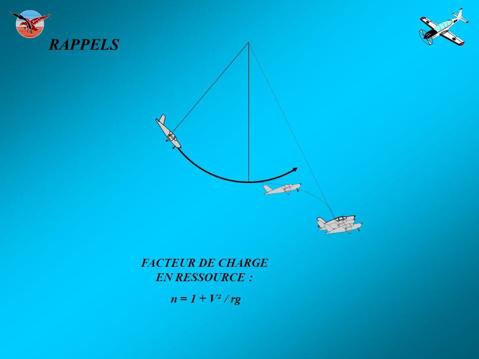 RAPPELS P = 1000 R = 1000 R = 200 P = 1000 N = R/P N = 1000 / 1000 = 1 N = R + R / P N = 1200 / 1000 = 1,2 AUGMENTATION DE n EN VIRAGE