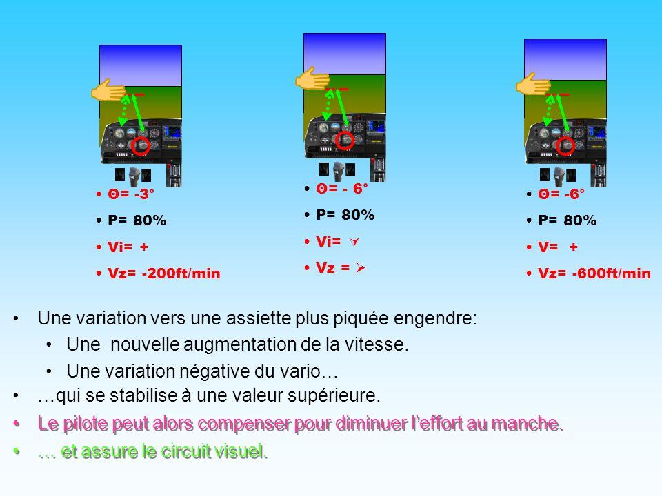 … et assure le circuit visuel. Θ= 0° P= 80% Vi= 120kt Vz= 0 Θ=- 3° P= 80% Vi= Vz = Θ=-3° P= 80% V= + Vz= -300ft/min Une variation vers une assiette pi
