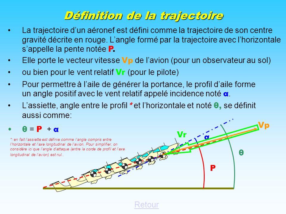 Passer RAPPELS: Définition de la trajectoire.trajectoire Influence de lassiette sur Vi et Vz.Influence de lassiette Influence de la pente de trajectoi