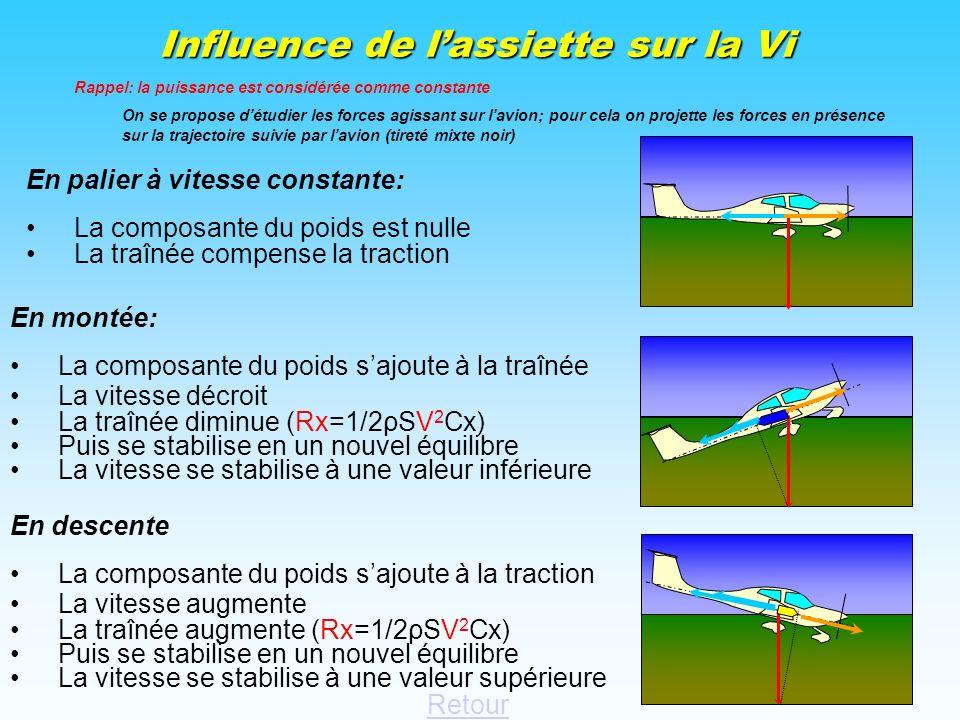 Définition de la trajectoire Retour La trajectoire dun aéronef est défini comme la trajectoire de son centre gravité décrite en rouge. Langle formé pa