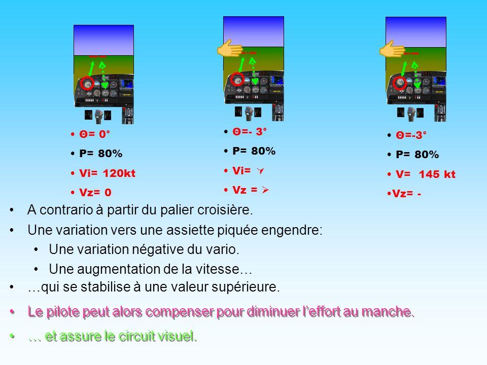 1- Effet de lassiette sur la vitesse … et assure le circuit visuel. Θ= 0° P= 80% Vi= 120kt Vz= 0 Θ=+5° P= 80% Vi= Vz= Θ=+5° P= 80% V= 80kt Vz= + Une v