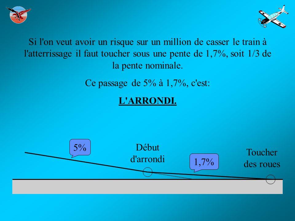 Si l'on veut avoir un risque sur un million de casser le train à l'atterrissage il faut toucher sous une pente de 1,7%, soit 1/3 de la pente nominale.