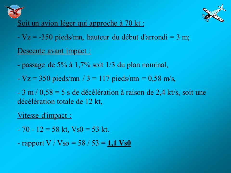 Soit un avion léger qui approche à 70 kt : - Vz = -350 pieds/mn, hauteur du début d'arrondi = 3 m; Descente avant impact : - passage de 5% à 1,7% soit