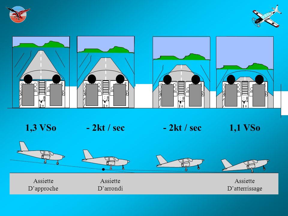 1,3 VSo- 2kt / sec1,1 VSo- 2kt / sec Assiette Dapproche Assiette Datterrissage Assiette Darrondi