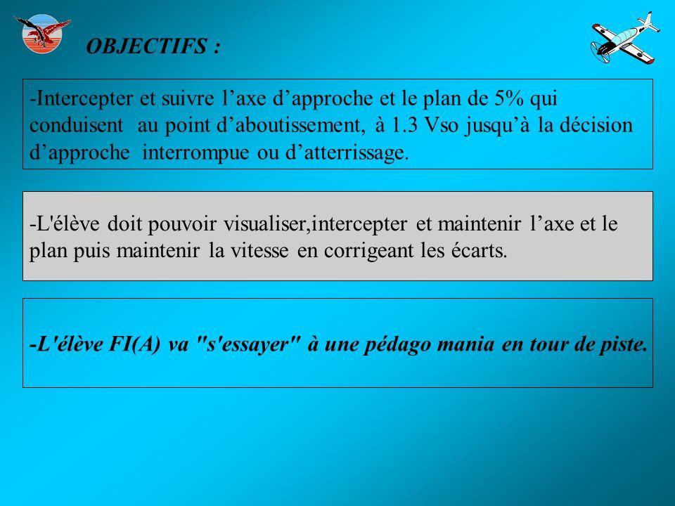 OBJECTIFS : -Intercepter et suivre laxe dapproche et le plan de 5% qui conduisent au point daboutissement, à 1.3 Vso jusquà la décision dapproche inte
