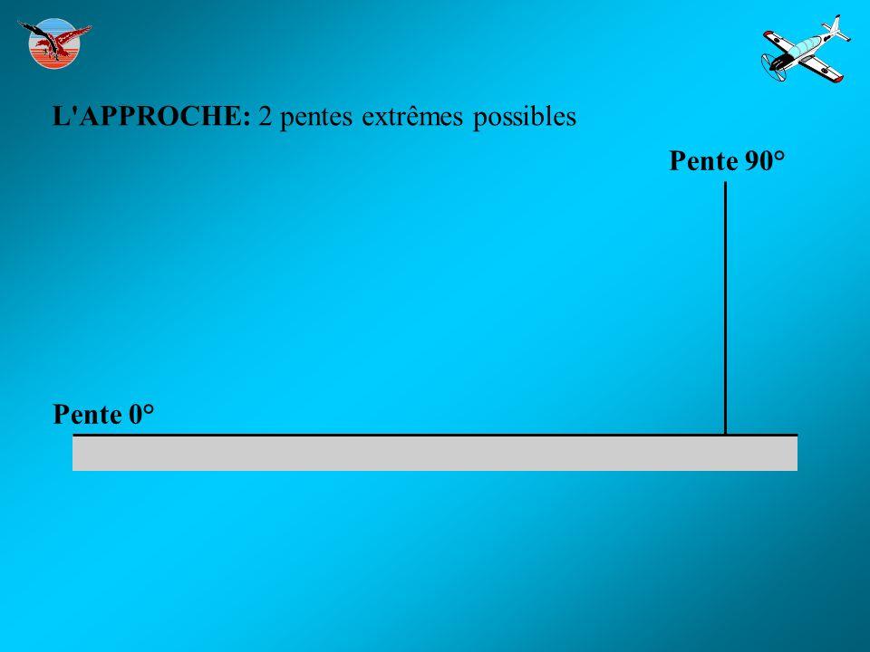 L'APPROCHE: 2 pentes extrêmes possibles Pente 90° Pente 0°