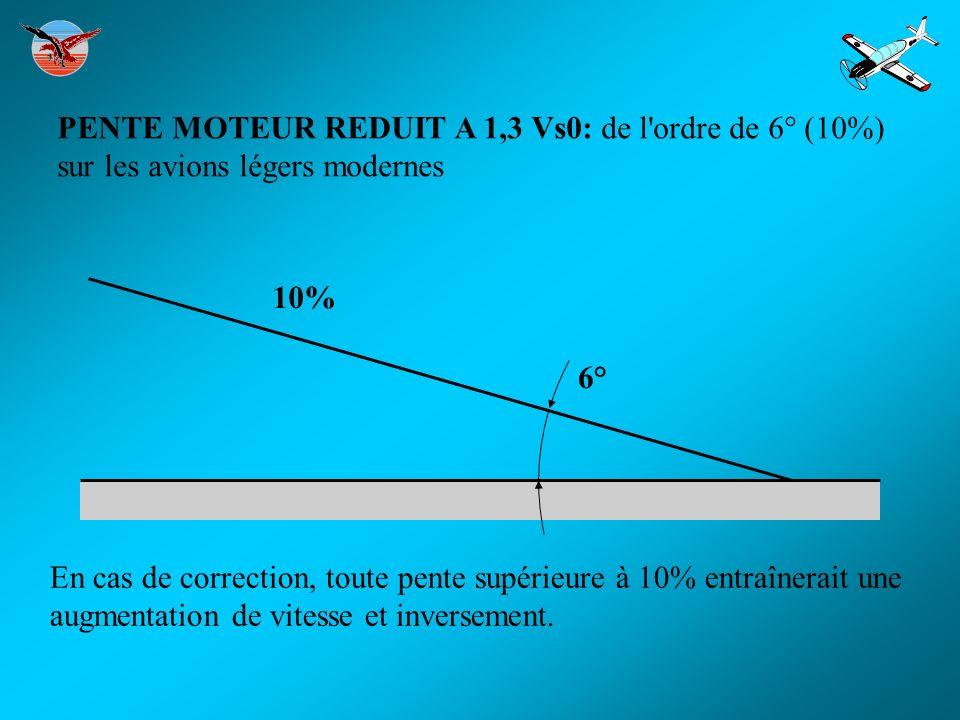 En cas de correction, toute pente supérieure à 10% entraînerait une augmentation de vitesse et inversement. PENTE MOTEUR REDUIT A 1,3 Vs0: de l'ordre