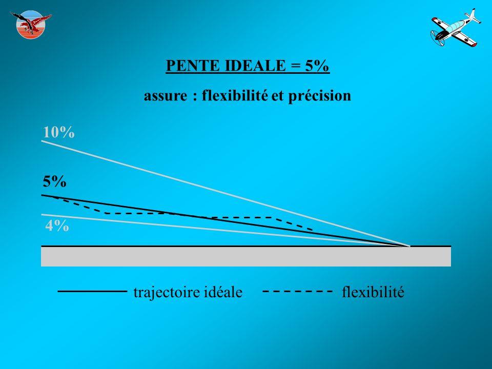 PENTE IDEALE = 5% assure : flexibilité et précision 10% 5% 4% trajectoire idéaleflexibilité