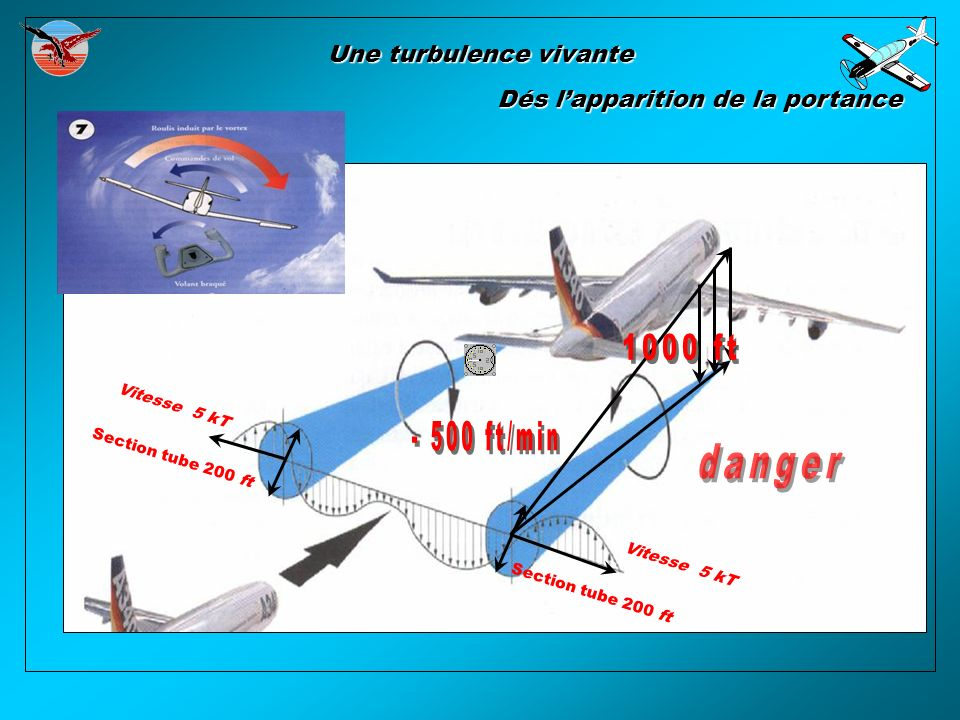 Une turbulence vivante Section tube 200 ft Vitesse 5 kT Dés lapparition de la portance